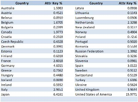 Attribution keys for developed countries (RM)