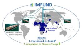 IMFUND proposal, by Andre Stochniol, Pitch-to-rich 2015; Simple and innovative financing mechanism to raise $1bn for sustainable growth and development by mobilising the international shipping industry